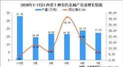 2020年7月江西省十種有色金屬產量數據統計分析