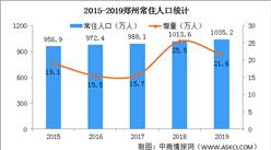 """郑州实施""""黄河人才计划"""" 2020年郑州人口数据分析(图)"""