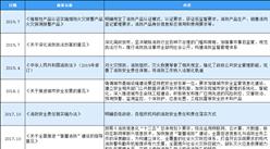 2020年中國消防行業最新政策匯總一覽(圖)
