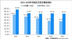 2020年中國消防行業市場現狀及發展趨勢預測分析