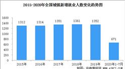 2020年1-7月全國就業情況分析: 全國城鎮新增就業674萬人(圖)