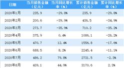 2020年8月保利地产销售简报:销售额同比增长44.9%(附图表)