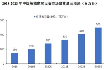 2020年中国智能家居设备市场规模及发展前景预测分析