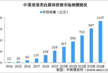 2020年中国效果类自媒体营销市场规模及细分市场分析(图)