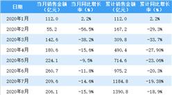 2020年8月新城控股销售简报:销售额同比下降15.9%(附图表)
