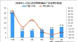 2020年7月江西省塑料制品产量数据统计分析