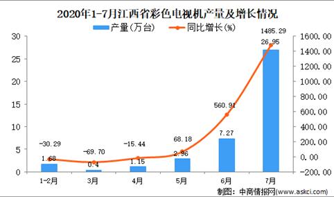 2020年7月江西省彩色电视机产量数据统计分析