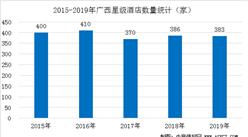 2020年廣西星級酒店經營數據統計分析(附數據圖)