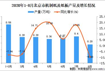 2020年8月北京市机制纸及纸板产量数据统计分析