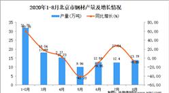 2020年8月北京市钢材产量数据统计分析