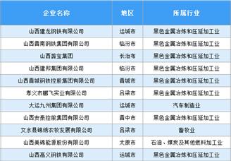 2020年山西民营企业100强排行榜