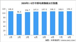 2020年8月中國電商物流運行指數109.2點(附全國電商開發區一覽)