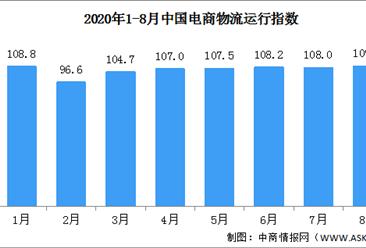 2020年8月中国电商物流运行指数109.2点(附全国电商开发区一览)