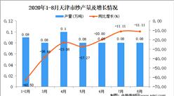 2020年8月天津市纱产量数据统计分析