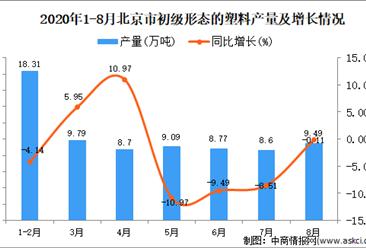 2020年8月北京市初级形态的塑料产量数据统计分析