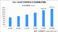 2020年中國網絡安全市場規模及前景分析:預計將達1702億元