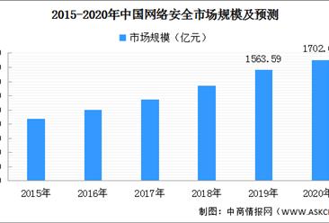 2020年中国网络安全市场规模及前景分析:预计将达1702亿元