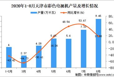 2020年8月天津市彩色电视机产量数据统计分析