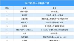 2020机器人创新排行榜(附完整榜单)