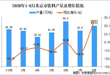 2020年8月北京市饮料产量数据统计分析