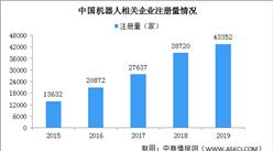 2020年中国机器人相关企业注册量及区域分布分析(图)
