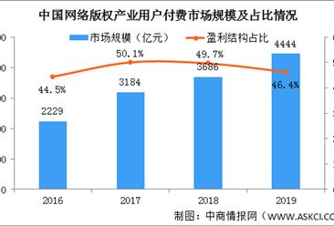 中国网络版权产业盈利模式分析:用户付费规模不断提升(图)