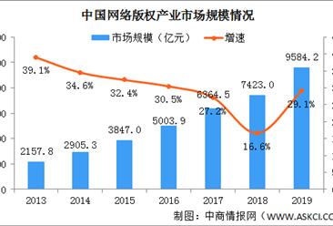 2020年中国网络版权产业市场规模及细分产业结构分析(图)