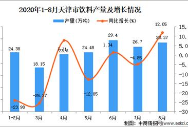 2020年8月天津市饮料产量数据统计分析