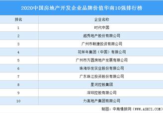 2020中国房地产开发企业品牌价值华南10强排行榜