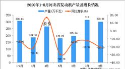 2020年8月河北省发动机产量数据统计分析