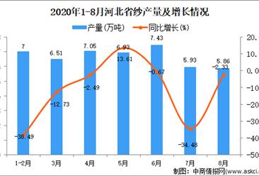 2020年8月河北省纱产量数据统计分析