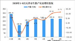 2020年8月天津市生铁产量数据统计分析