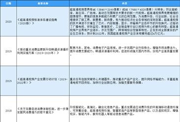 2020年中国3C电子产品行业最新政策汇总一览(图)