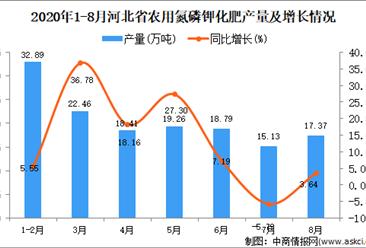 2020年8月河北省农用氮磷钾化肥产量数据统计分析
