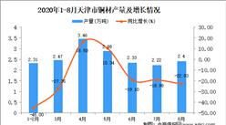 2020年8月天津市铜材产量数据统计分析