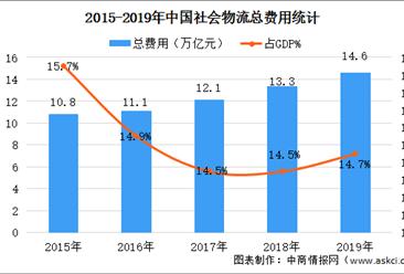 2020年中国物流行业市场现状及发展趋势与机遇预测分析(图)