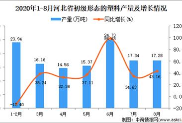 2020年8月河北省初级形态的塑料产量数据统计分析