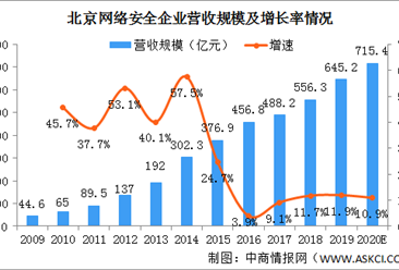 2020年北京网络安全行业发展现状分析:产业结构较为完整 产业规模不断扩大(图)