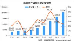 2019年北京软件行业发明专利申请量18013件 同比增长20.0%(图)
