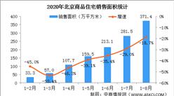 2020年1-8月北京房地产市场运行情况:销售面积下降18.7%(图)