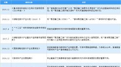 2020年中国ePTFE膜行业最新政策汇总一览(图)