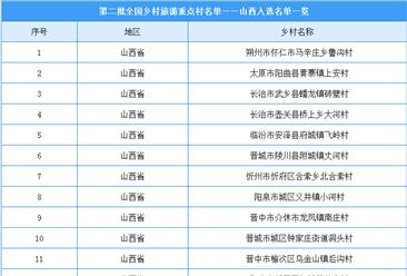 第二批全国乡村旅游重点村名单出炉:山西18个乡村入选(附名单)