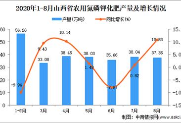 2020年8月山西省農用氮磷鉀化肥產量數據統計分析
