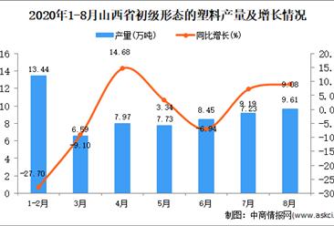 2020年8月山西省初級形態的塑料產量數據統計分析