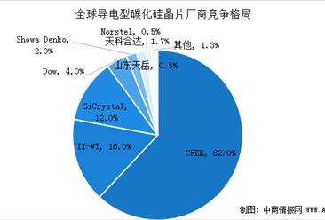 2020年碳化硅(SiC)产业链全景图及企业竞争格局分析(图)