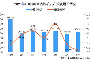 2020年8月山西省鐵礦石產量數據統計分析
