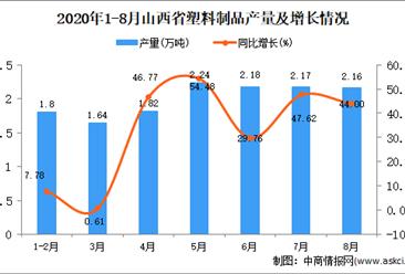 2020年8月山西省塑料制品產量數據統計分析