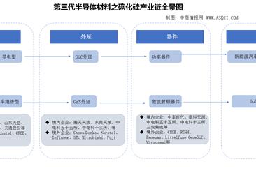 2020年第三代半导体材料之碳化硅(SiC)应用现状及前景分析(附产业链)