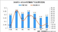 2020年8月山西省铜材产量数据统计分析