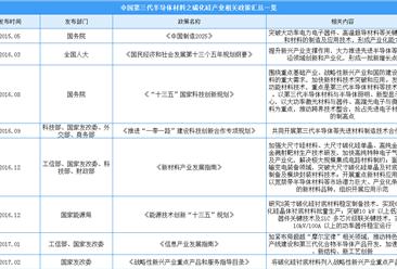 2020年第三代半导体材料之碳化硅产业相关政策汇总一览(表)
